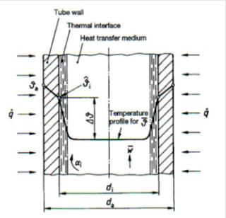 Courbe de température dans un tube