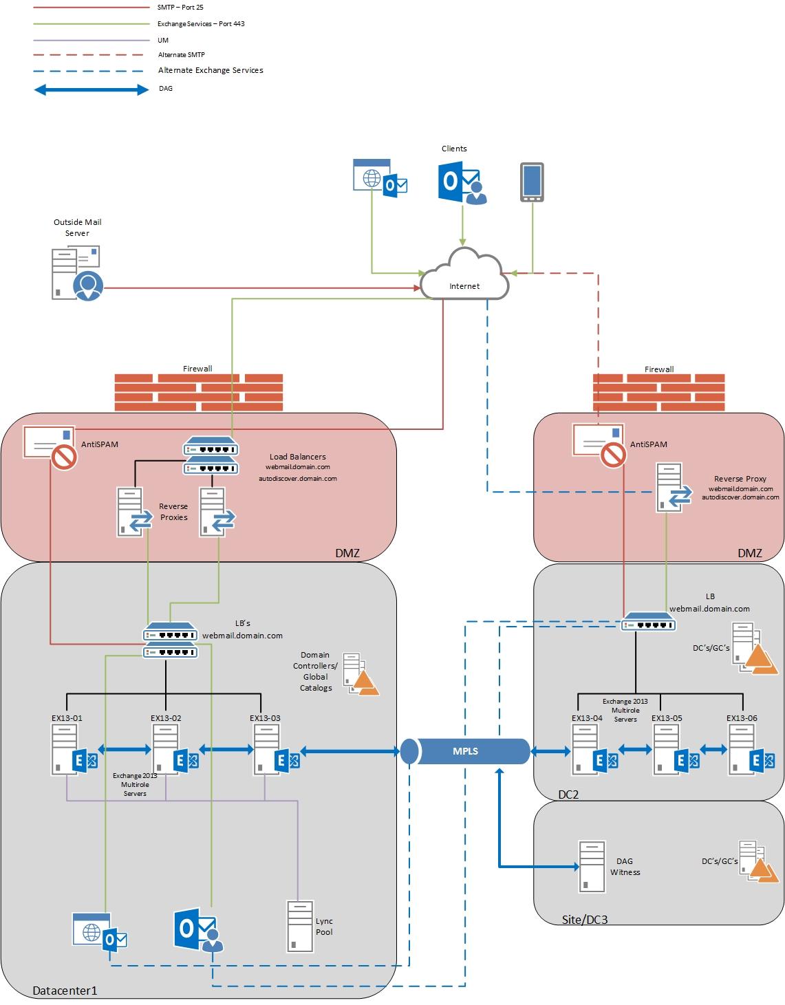 Infrastructure Architecture Visio Diagram Mitsubishi Pajero Stereo Wiring Exchange 2016 Diagrams