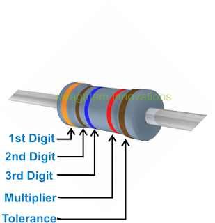 Color code scheme of resistors consisting of five bands