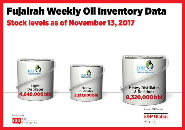 Chart Attribute: Fujairah Weekly Oil Inventory Data (as of November 13, 2017) / Source: The Gulf Intelligence