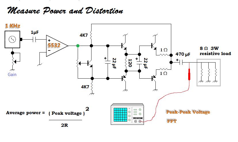 Average power measurement and formula