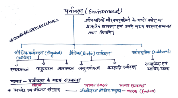 Environment, Ecology Soil Handwritten Notes in Hindi PDF Download
