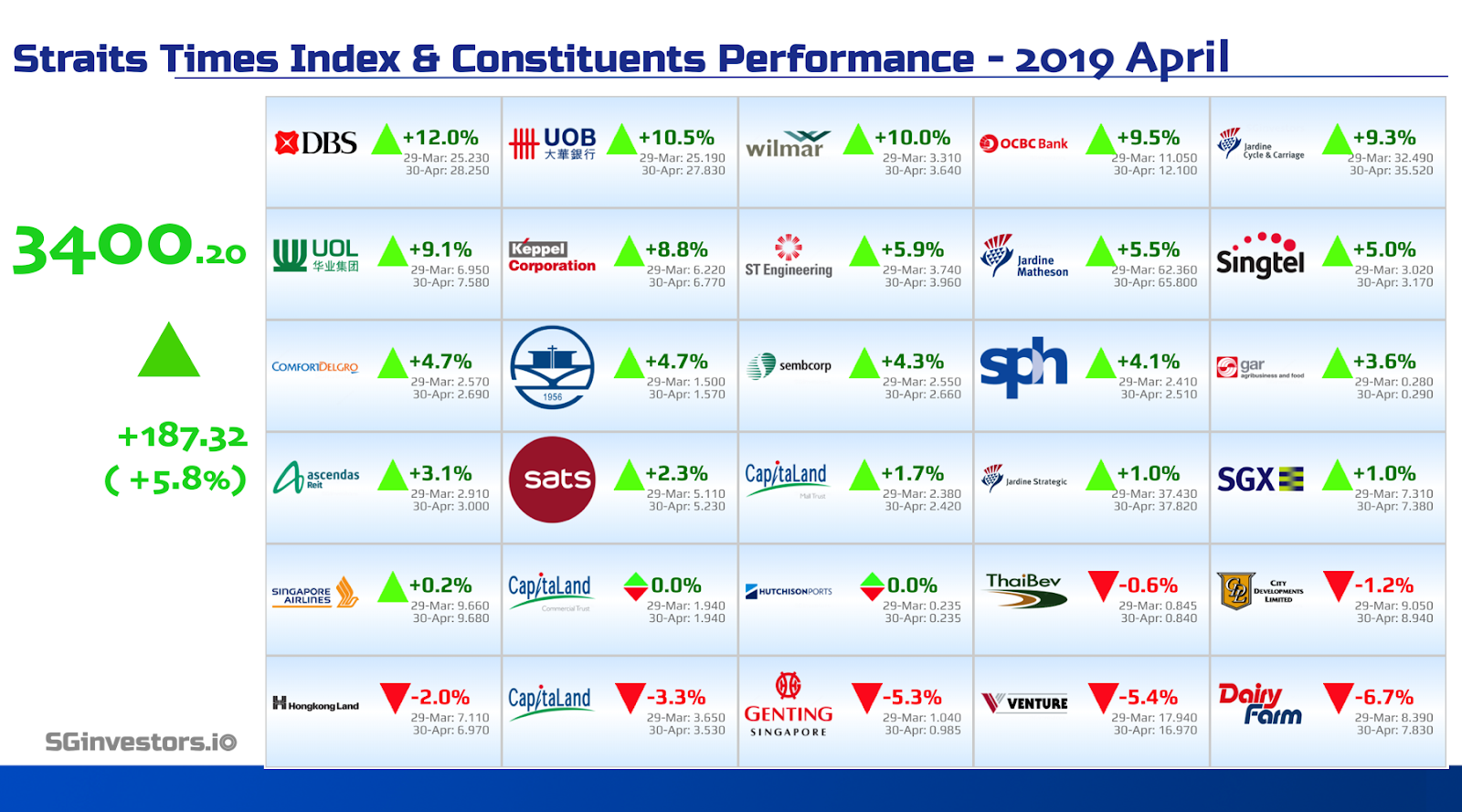 Performance of Straits Times Index (STI) Constituents in April 2019