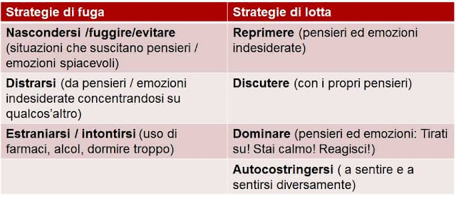 strategie di evitamento