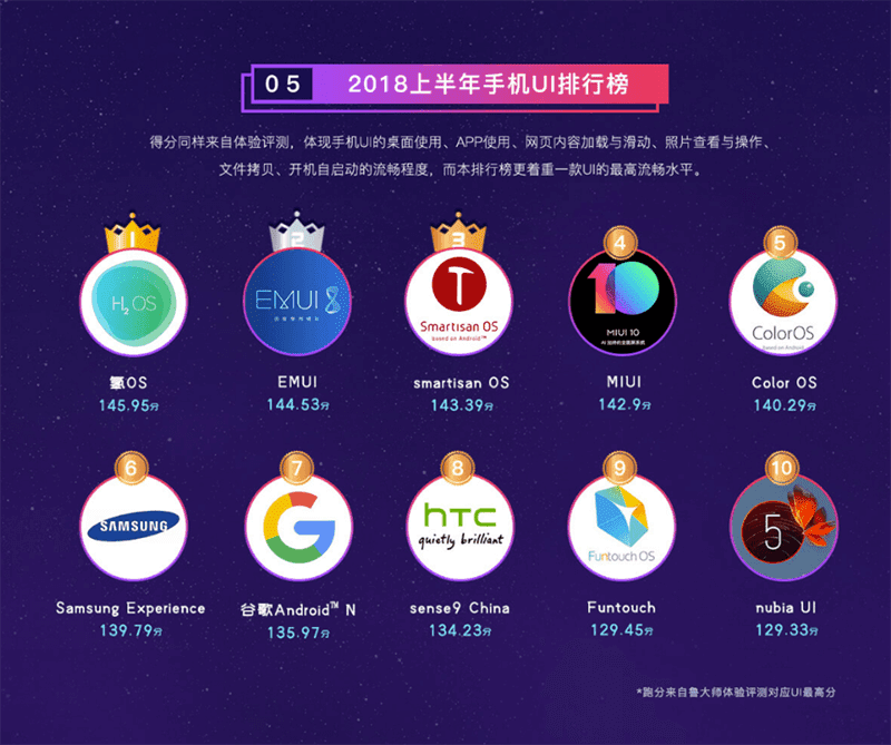 Master Lu Benchmark: OnePlus has the best Android UI