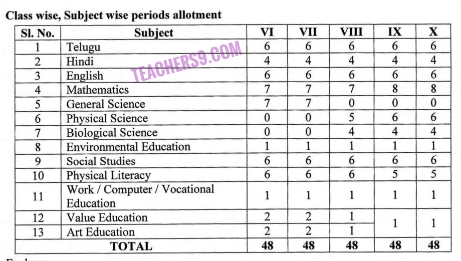 Classwise subjectwise period allotment in this acadamic year