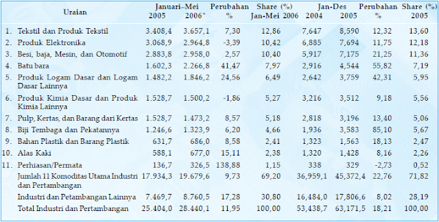 Perkembangan nilai ekspor 11 komoditi utama industri dan pertambangan Indonesia tahun 2004, 2005 (Januari–Mei)  2005 dan 2006 (dalam juta dollar AS). Sumber: BPS (diolah Ditjen Perdagangan Luar Negeri Departemen Perdagangan, dengan HS dua digit) Keterangan: *) Angka sementara