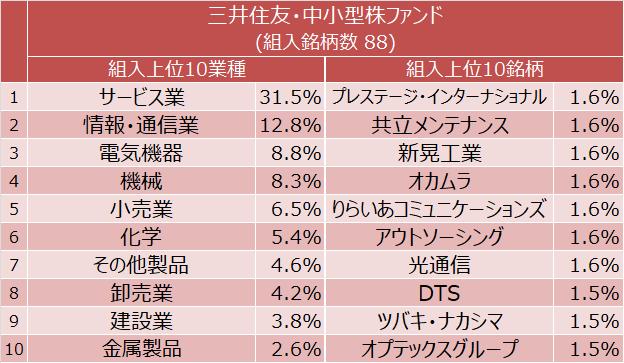 三井住友・中小型株ファンド 組入上位10業種と組入上位10銘柄