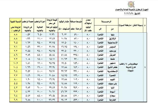 اسعار المواصلات