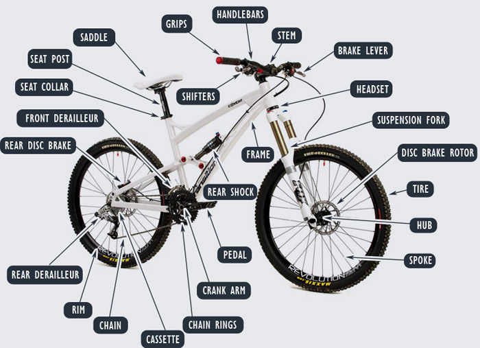 Gilang Bicycle Guide: Bike Parts