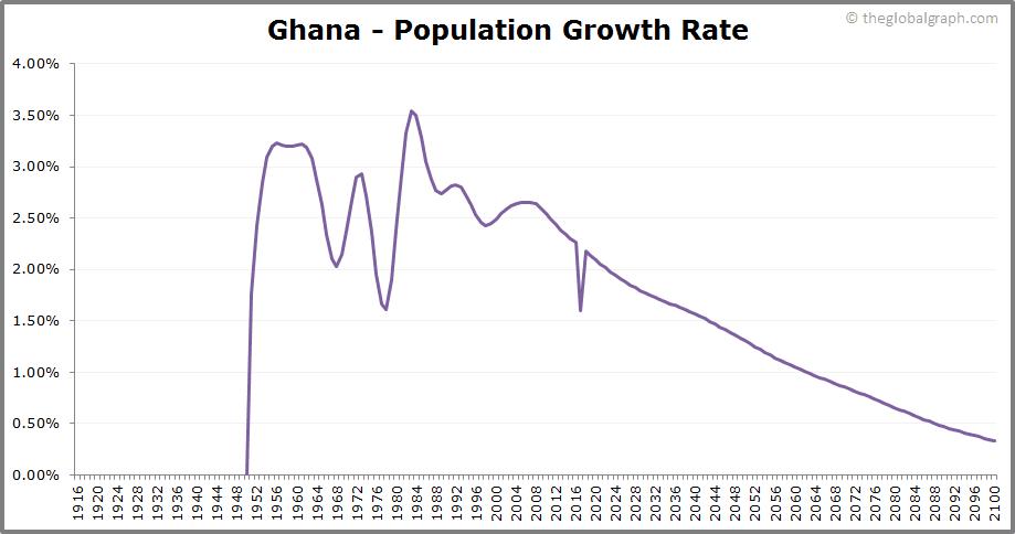 Ghana  Population Growth Rate
