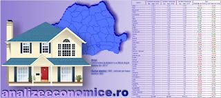 Topul județelor după numărul de locuințe finalizate în primele nouă luni ale anului