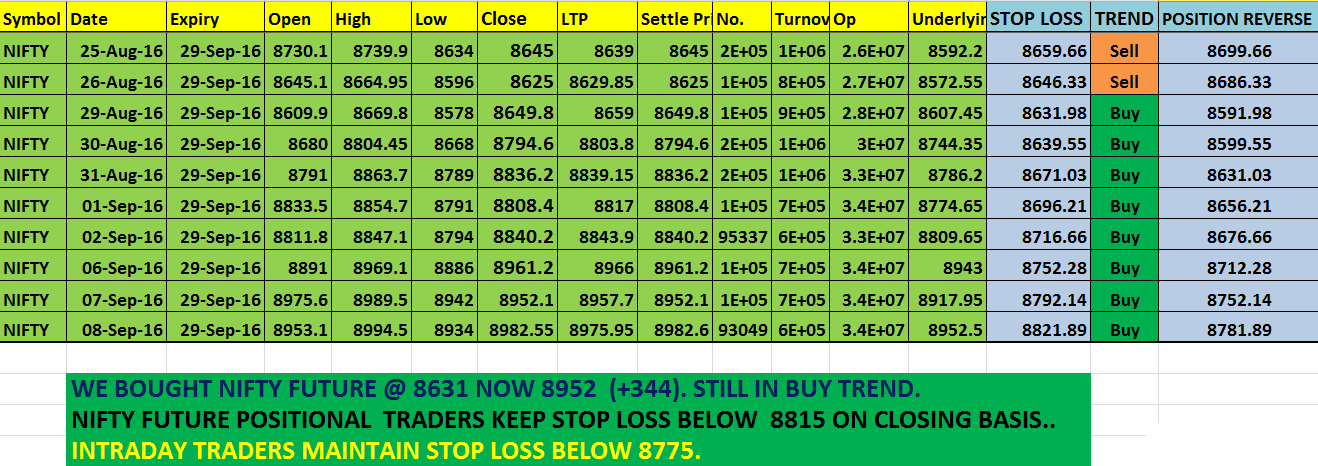 Positional option trading strategy