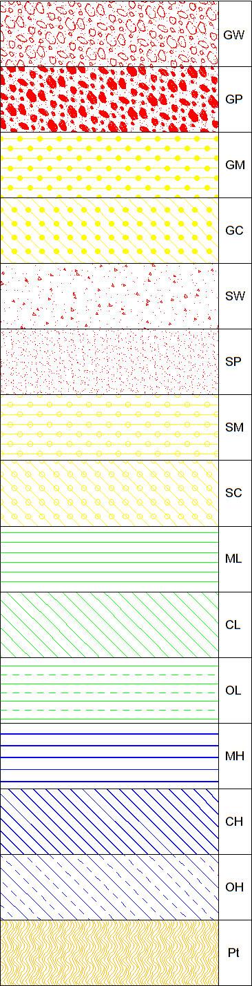 Mec U00c1nica De Suelos Con Gis  Sucs Con Gis  Diagrama De Flujo Sistema Unificado De Clasificaci U00f3n