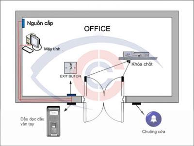 Bản vẽ thi công lắp đặt kiểm soát của tại công ty IIA do Cộng Lực thiết kế.