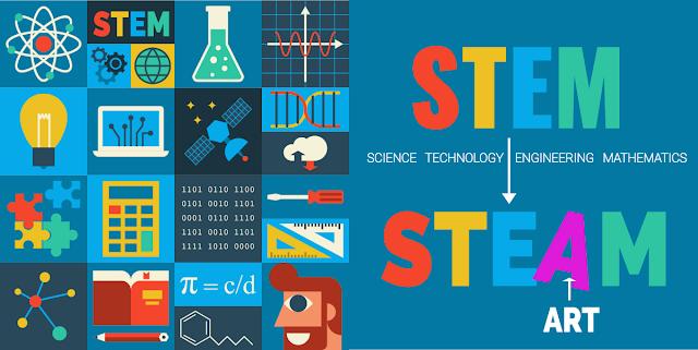 Gráfico que explica los conceptos y materias que engloban los términos STEM y STEAM