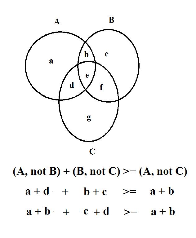 GM Jackson Physics and Mathematics: An Easy Way to Prove