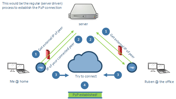 Plastic SCM blog: p2pcopy: C# console app to transfer files