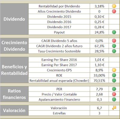 Análisis fundamental de IAG para invertir en una estrategia de dividendos crecientes en 2016