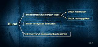 adalah huruf yang digunakan untuk menyuruh dengan tegas atau huruf tahdid ini bisa juga d Tahdid dan 'Ird