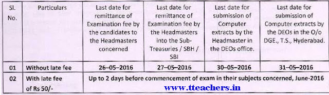 TS SSC Exam Fee Last Date 2016-2017 10th telangana fees details