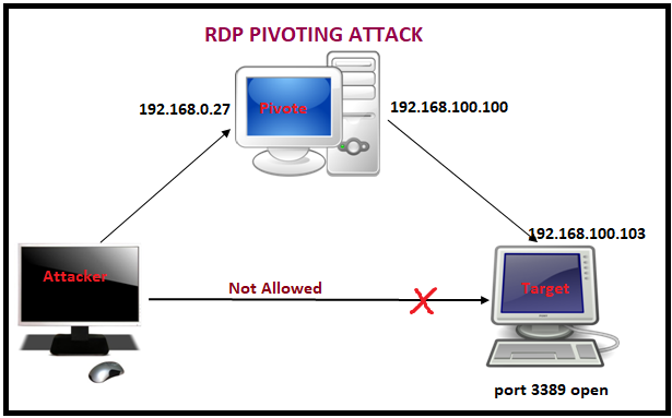 RDP Pivoting with Metasploit