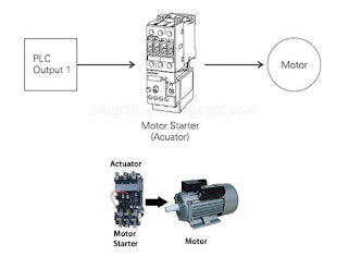 Basic PLC Technical 2 Actuator