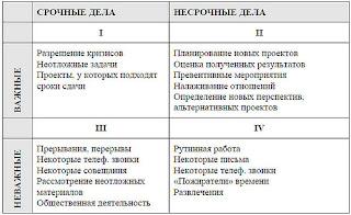 Выбор приоритетных задач по матрице Эйзенхауэра в версии С.Кови