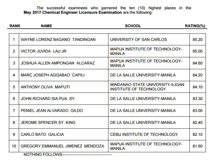 top 10 chemical engineer board exam