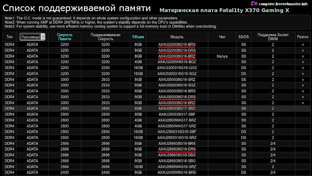 Память ADATA XPG для материнской платы ASRock Fatal1ty X370 Gaming X