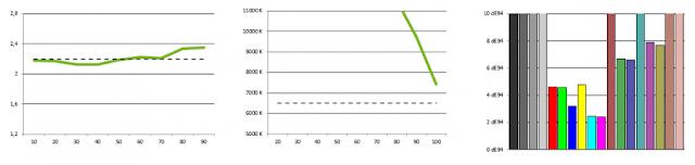 From left to right: gamma curve, temperature, Delta E.