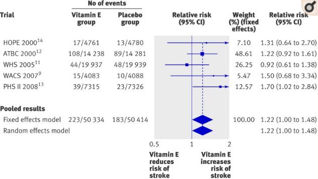 図:ビタミンEの脳出血リスク