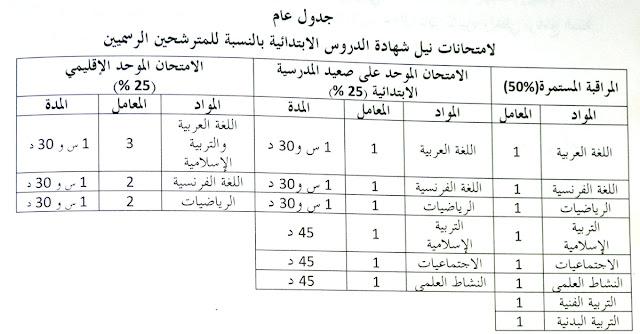 مواد الامتحان الإقليمي