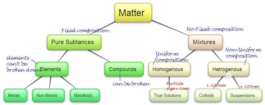 Cbse Cl 9 Ch2 Is Matter Around Us Pure