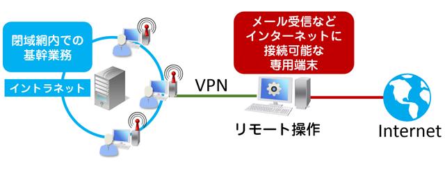 ネット接続する端末はリモートで操作