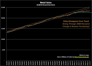 Data Graph of Retail Sales for Health and Personal Care Stores from January 2000 to June 2013