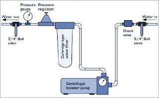 Booster-pump