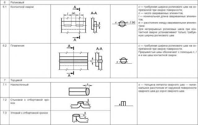 Таблица 5 — Размеры сварного шва Роликовый