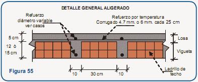 Tipos de losas de concreto armado | Macizas + Aligeradas Nervadas + Aligeradas Reticuladas | Elemento constructivo