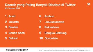 10 Daerah Yang Paling Banyak Di Sebut Di Twitter Selama #PilkadaSerentak2017