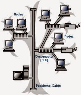 Kelebihan dan Kekurangan Topologi Jaringan Komputer Pengertian dan Jenis-Jenis Topologi Jaringan Komputer