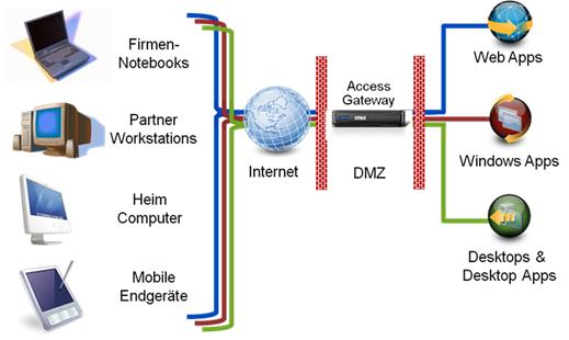 Apa yang Disebut Gateway?