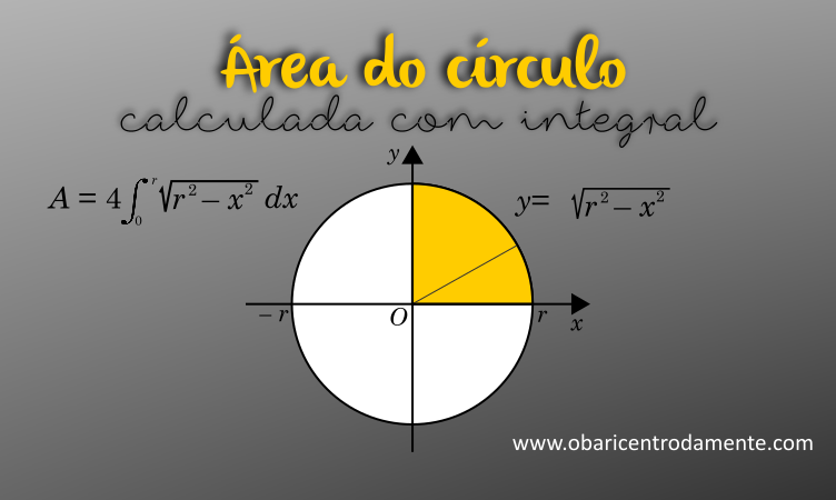 Área do círculo calculada por integral