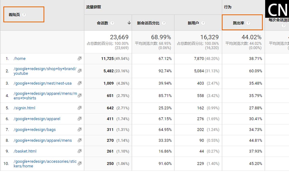 Google Analytics考古題(三)考題31~45 (含資料考題訂正資料參考)