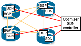 BGP peering between routers, SDN to controller