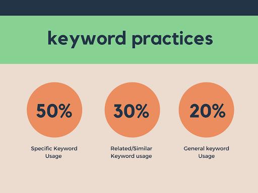 keyword practices