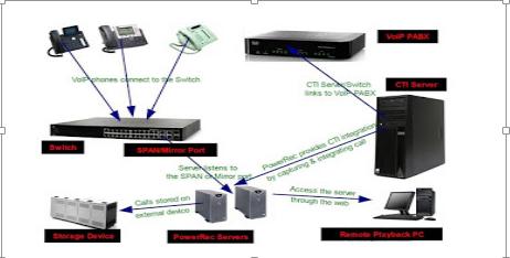 Diagram komunikasi voip xi tkj b prinsip kerja voip adalah mengubah suara analog yang didapatkan dari speaker pada komputer menjadi paket data digital kemudian dari pc diteruskan melalui ccuart Choice Image