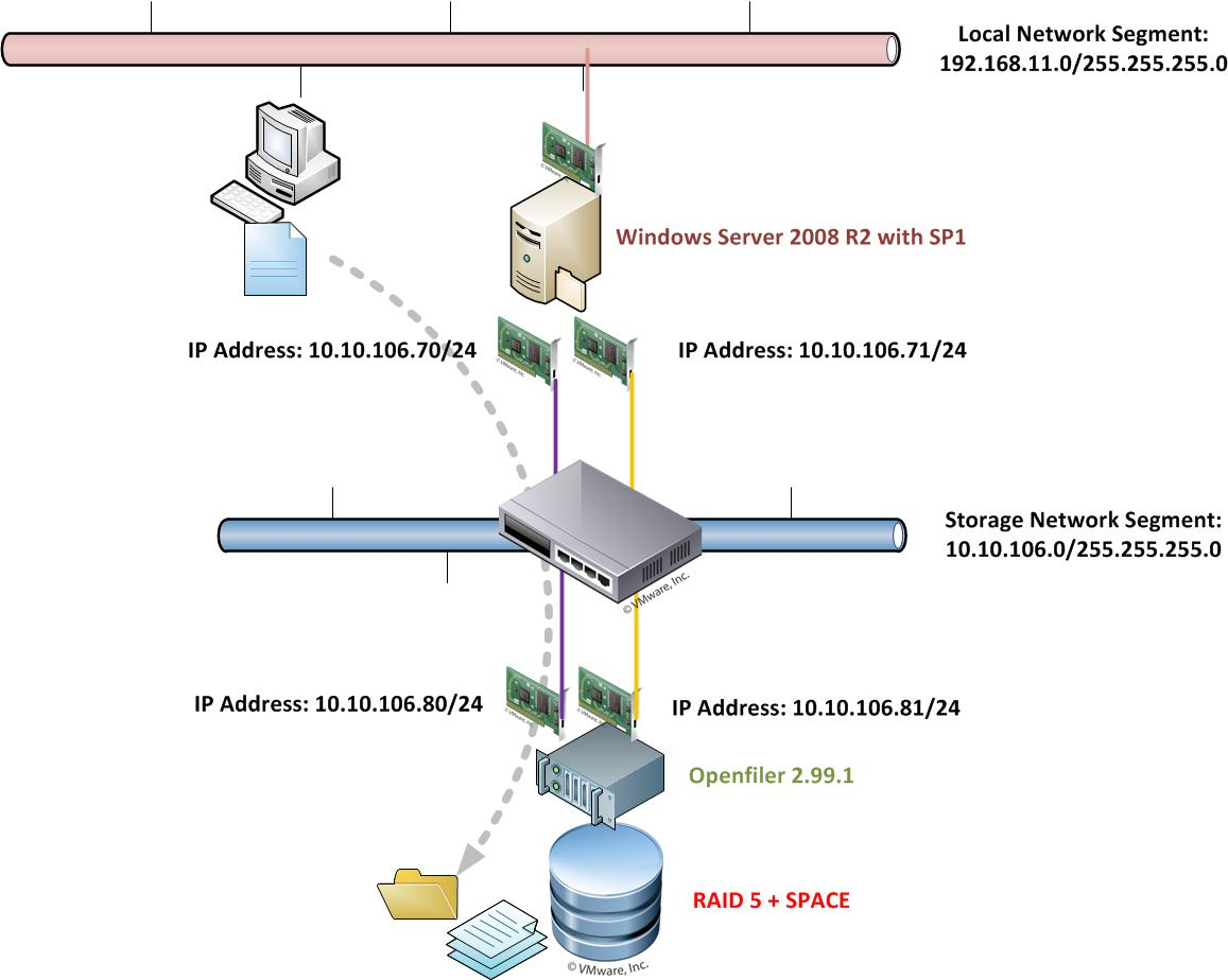 Stack Diagram Virtual Environment 1995 Dodge Ram 1500 Stereo Wiring 茶米王 Davidwa Create Mpio Between Windows Server 2008 R2