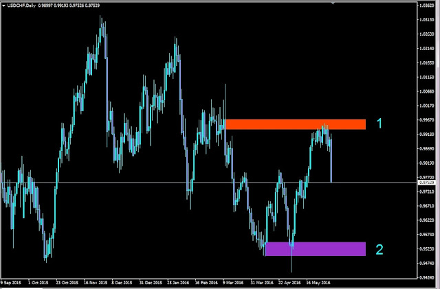 Forex Outlook, Forex Forecast, USDCHF Daily Chart