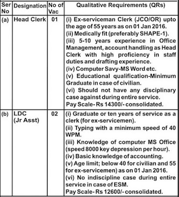 ARMY PUBLIC SCHOOL RECRUITMENT JAMMU Udshampur REGION